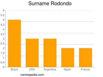 Surname Rodondo