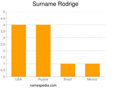 Surname Rodrige