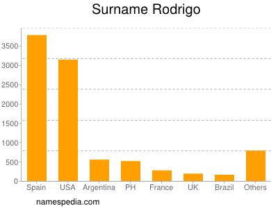Surname Rodrigo