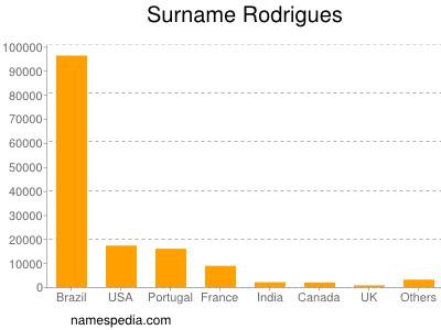 Surname Rodrigues