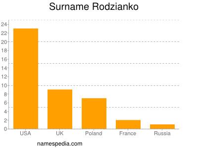 Surname Rodzianko