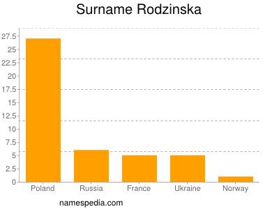 Surname Rodzinska