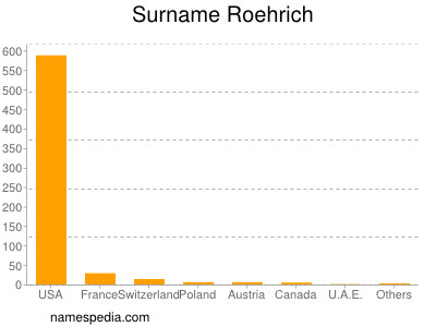 Surname Roehrich