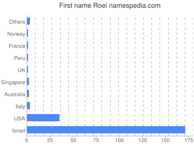 Given name Roei