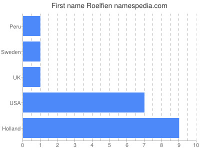 Given name Roelfien