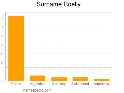 Surname Roelly