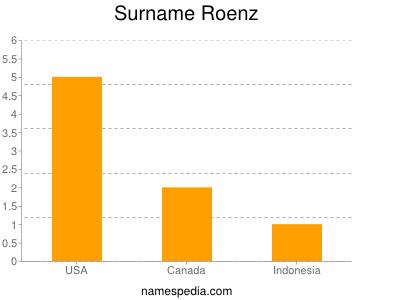 Surname Roenz