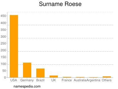 Surname Roese
