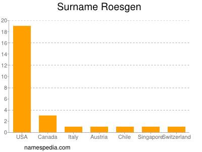 Surname Roesgen