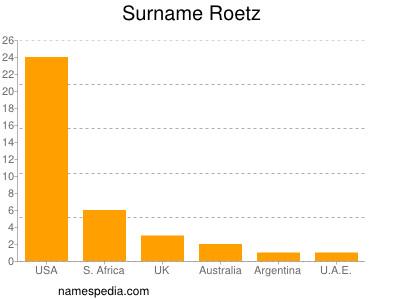 Surname Roetz