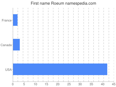 Given name Roeum