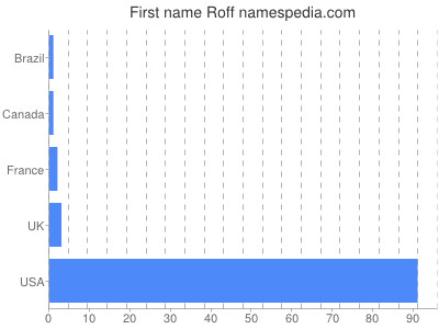 Given name Roff