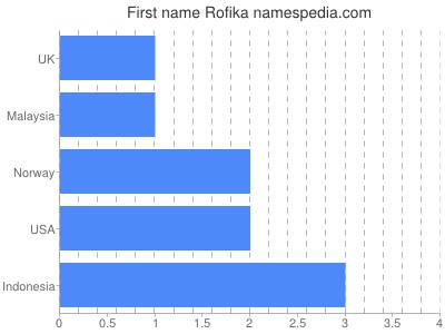 Given name Rofika