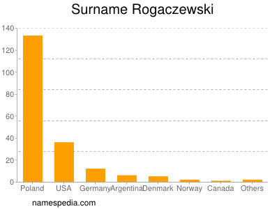 Surname Rogaczewski