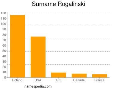 Surname Rogalinski