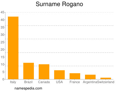 Surname Rogano