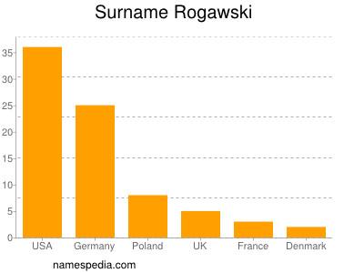 Surname Rogawski