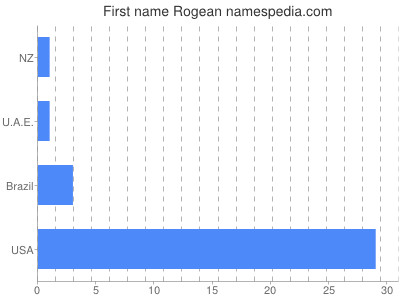 Given name Rogean