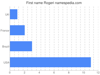 Given name Rogeri