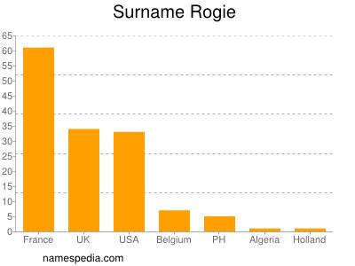 Surname Rogie
