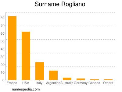 Surname Rogliano
