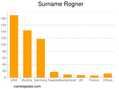 Surname Rogner