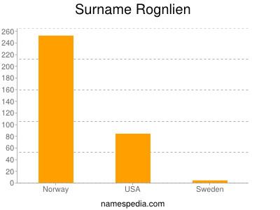 Surname Rognlien