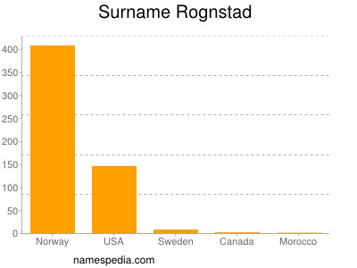 Surname Rognstad