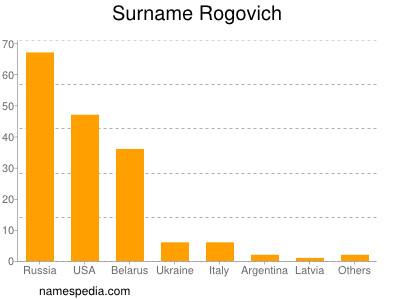Surname Rogovich