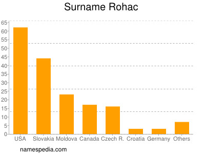 Surname Rohac