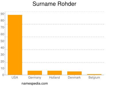 Surname Rohder