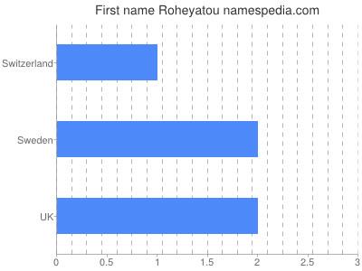 Given name Roheyatou