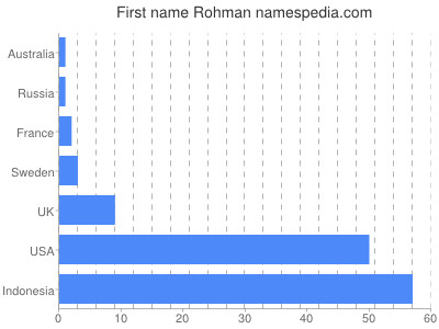 Given name Rohman