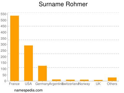 Surname Rohmer
