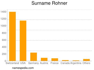 Surname Rohner