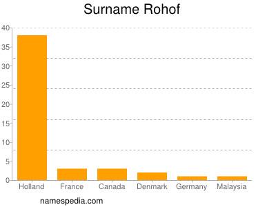 Surname Rohof