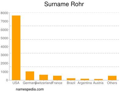 Surname Rohr