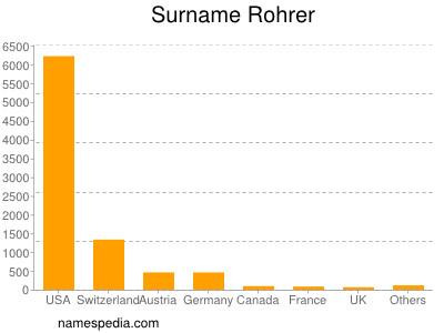 Surname Rohrer