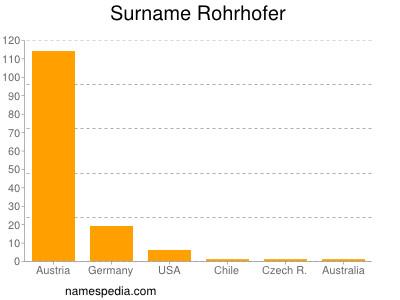 Surname Rohrhofer