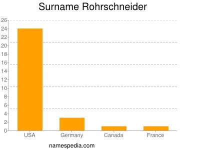 Surname Rohrschneider