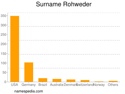 Surname Rohweder