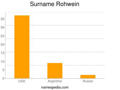 Surname Rohwein