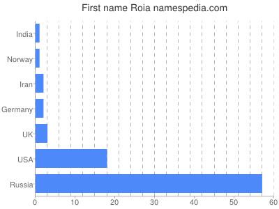 Given name Roia