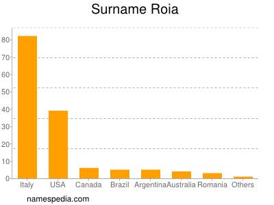 Surname Roia