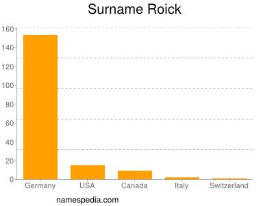 Surname Roick