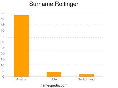 Surname Roitinger