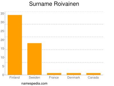 Surname Roivainen