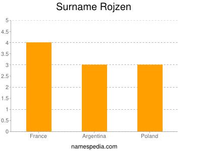 Surname Rojzen