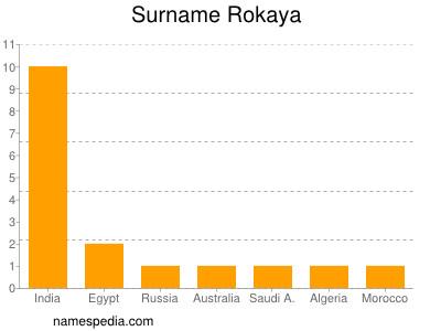 Surname Rokaya