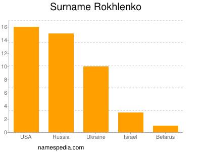 Surname Rokhlenko